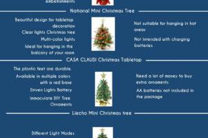 Best Mini Christmas Tree Infographic
