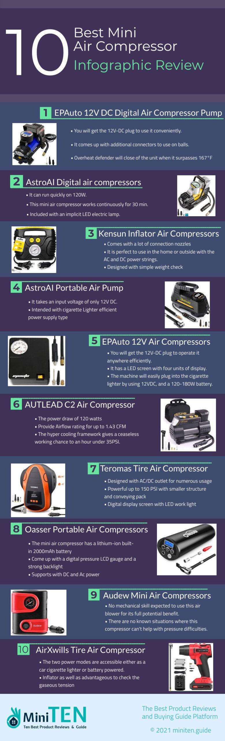 mini air compressor infographic