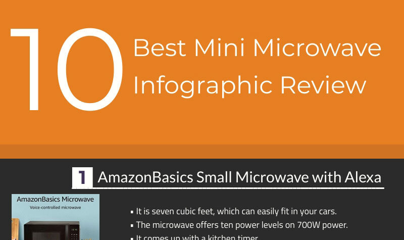 Microwave Oven Infographic Reviews