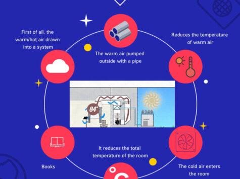 Window Air Conditioner Installation Infographic